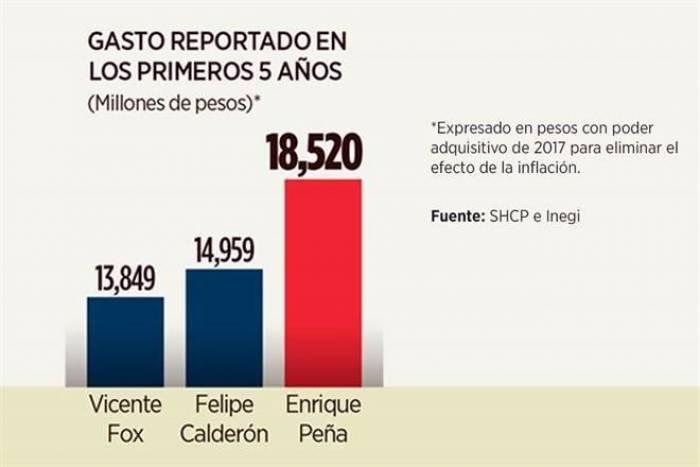 La administración de EPN, la más costosa en la historia del país